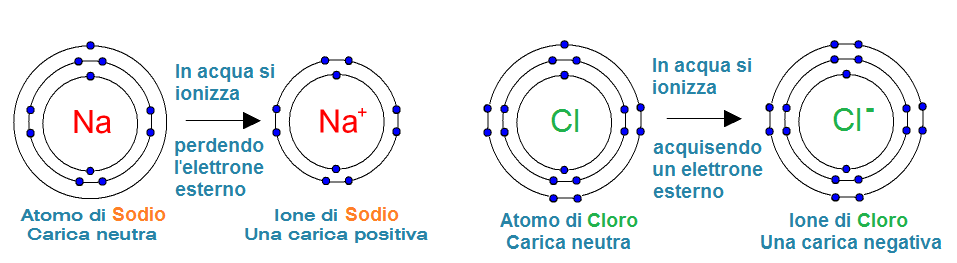 Atomi-Ioni Na e Cl.png